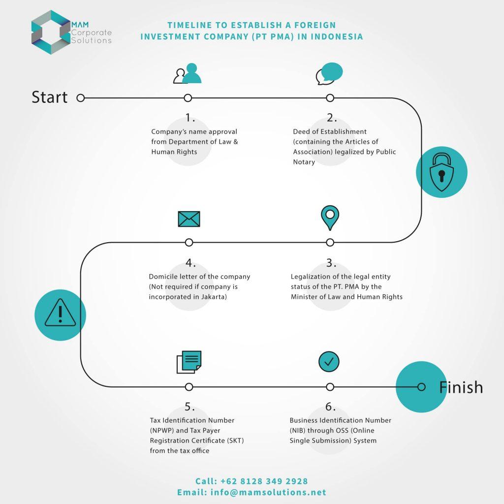 Timeline to register PT PMA Indonesia