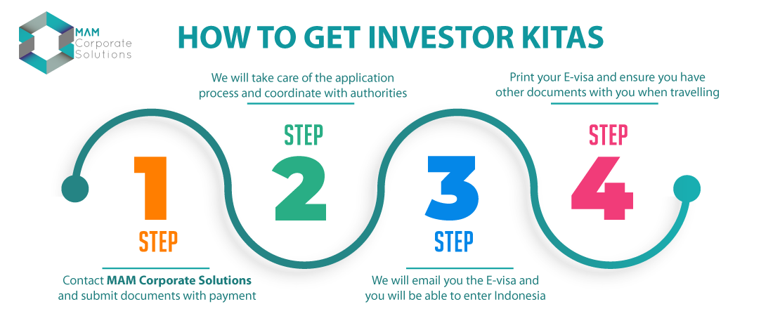 How to apply investor KITAS Indonesia?