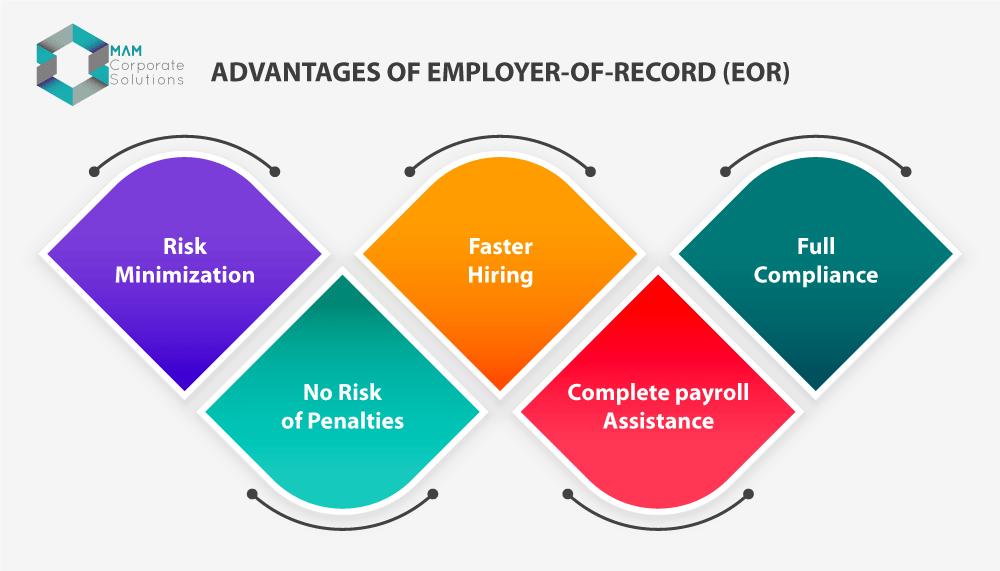 Advantages of Employer-of-Record (EOR); A smart alternative
