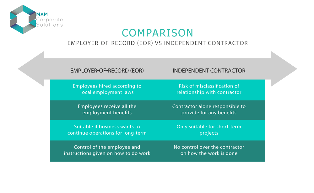Employer-of-Record (EOR) vs Independent contracting