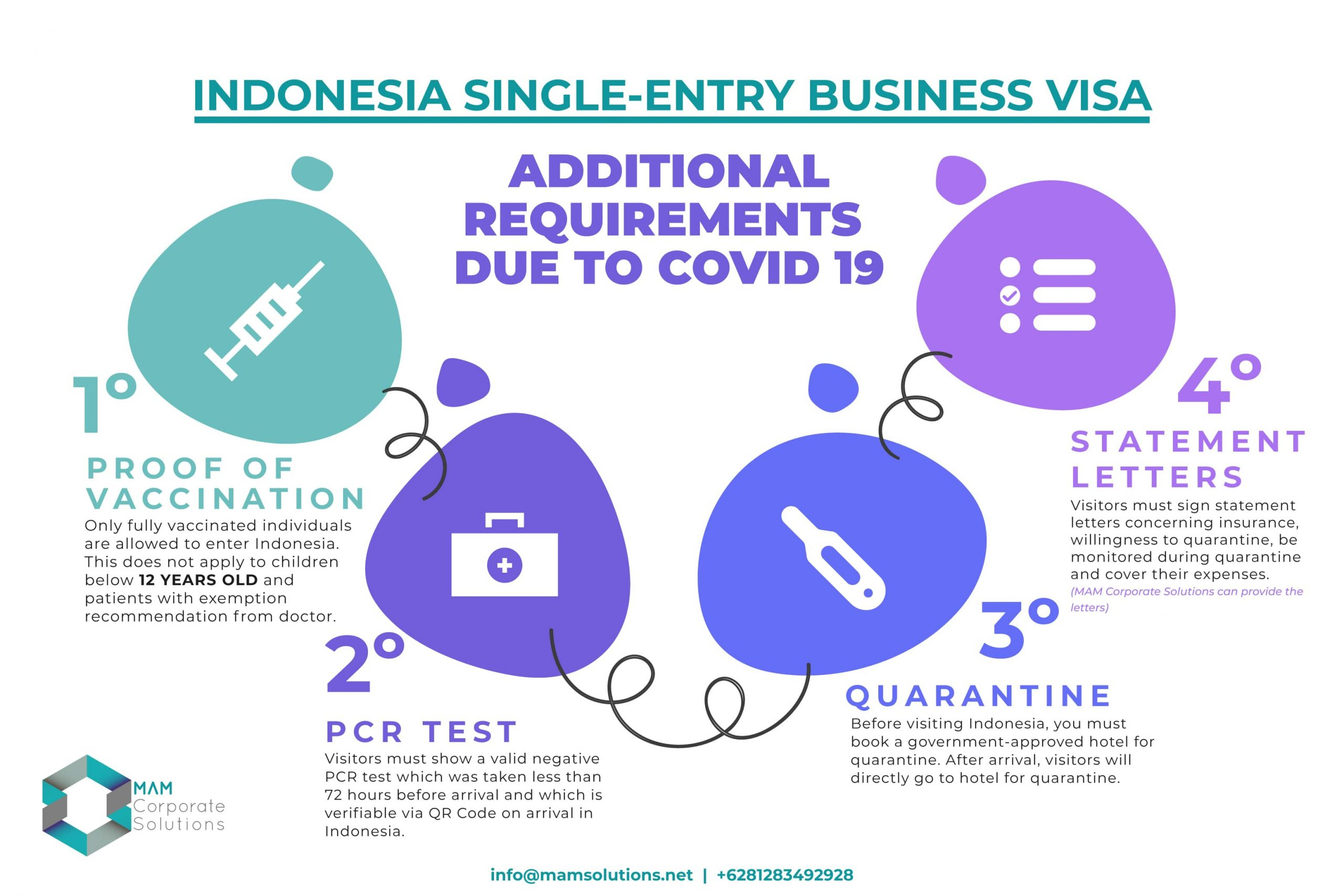 Indonesia Single Entry Business Visa | MAM Corporate Solutions