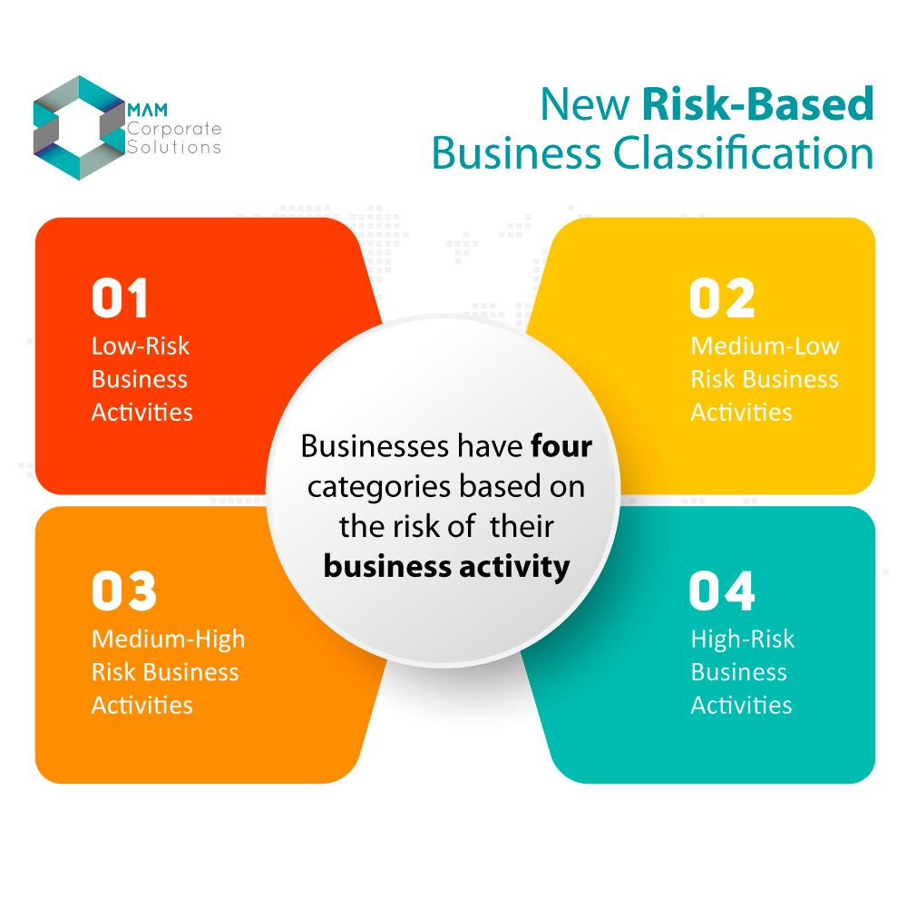 Risk-Based-Business-Classification